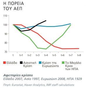Εγκλωβισμένη στην κρίση η Ελλάδα μέχρι το 2050 σύμφωνα με το ΔΝΤ!